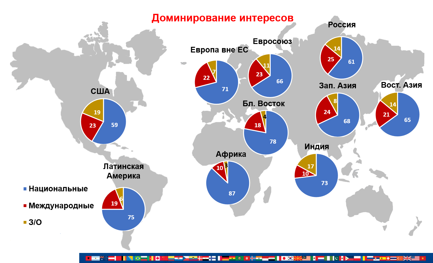 Приоритетность национальных и международных интересов в мире