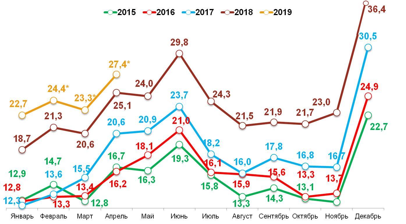 «Свободные деньги» домохозяйств в 2015-2019 гг
