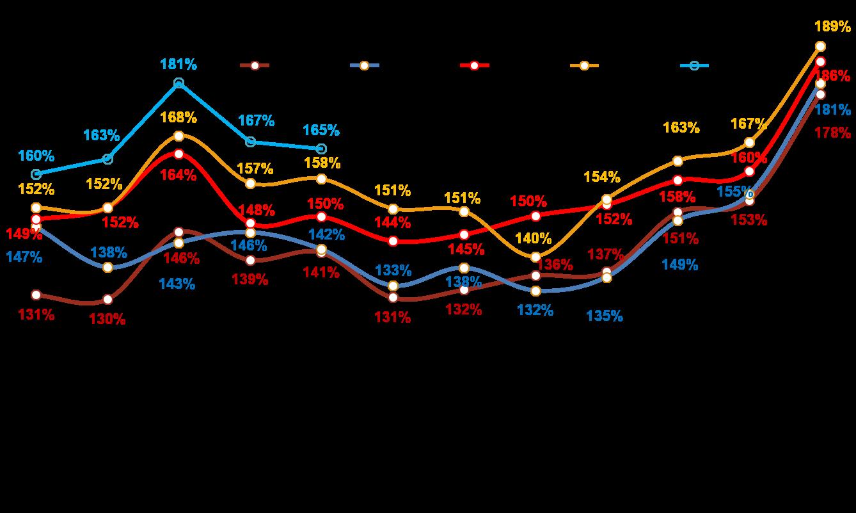 Динамика номинальных повседневных расходов жителей российских городов с населением от 100 тысяч жителей.