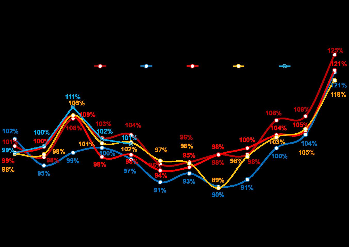Динамика реальных («очищенных» от инфляции) повседневных расходов жителей российских городов с населением от 100 тысяч жителей