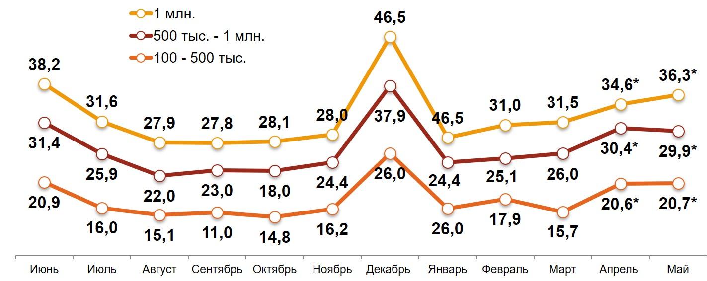 «Свободные деньги» домохозяйств в различных типах российских городов за последние 12 месяцев. Среднемесячное значение, тыс. руб.