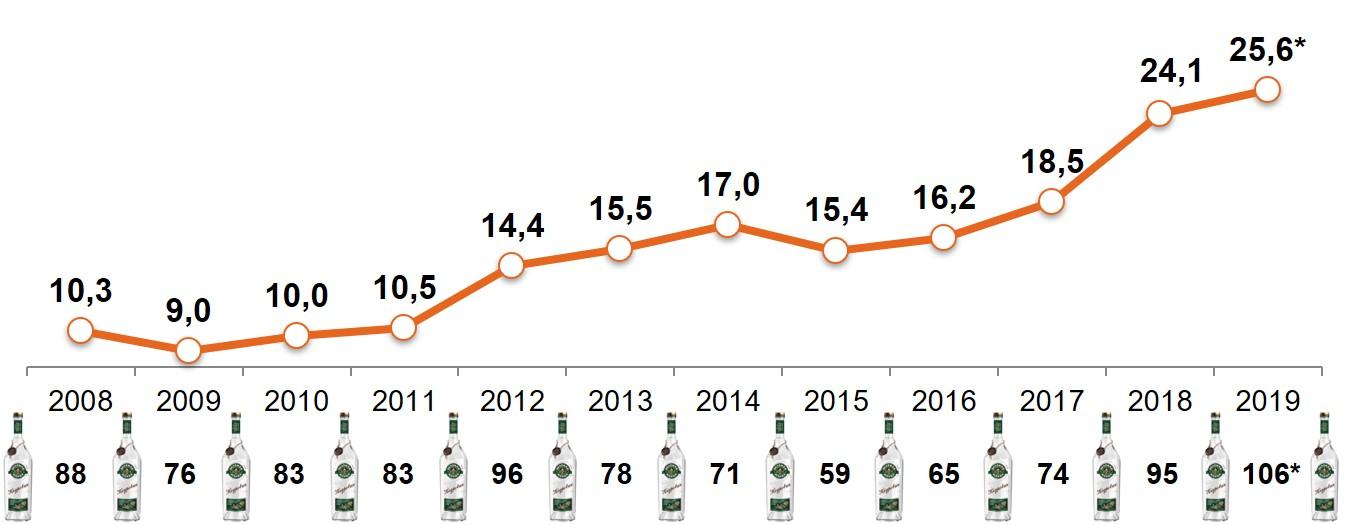 Покупательская способность «свободных денег» домохозяйств (Россия, 100 тыс. +) в расчете на среднюю цену упаковок драже в шоколаде M&M's