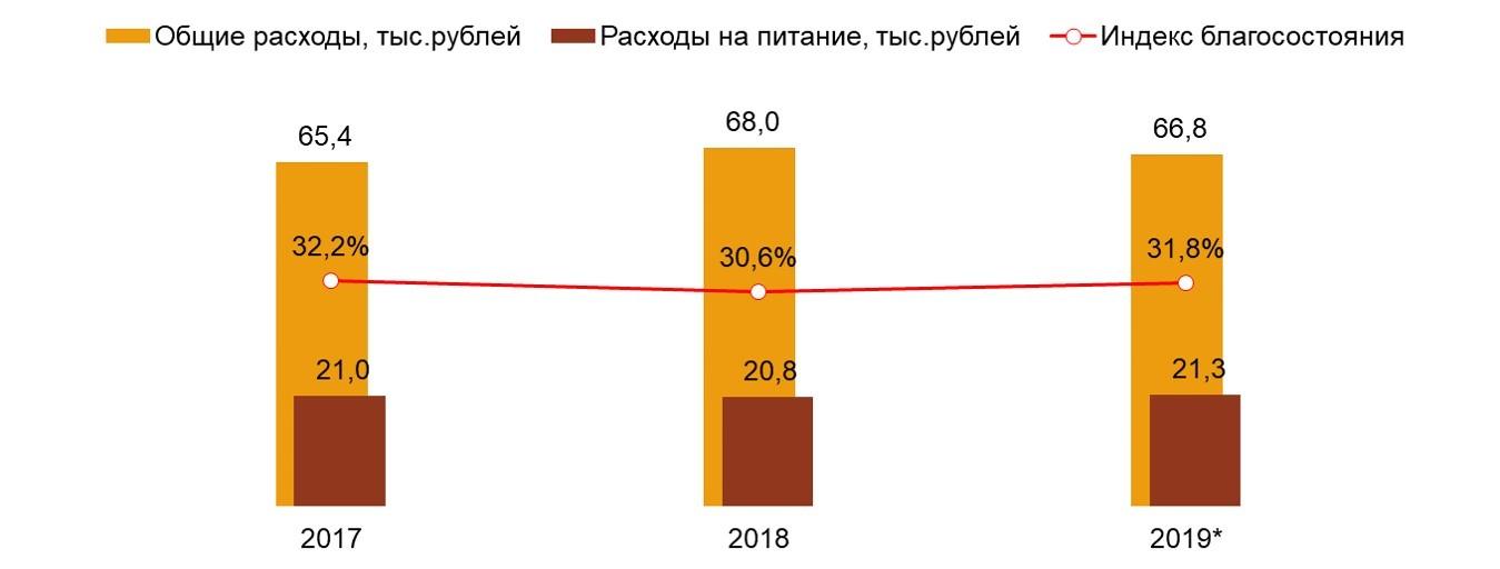Food Index. Россия, 100 тыс.+. Среднегодовые показатели