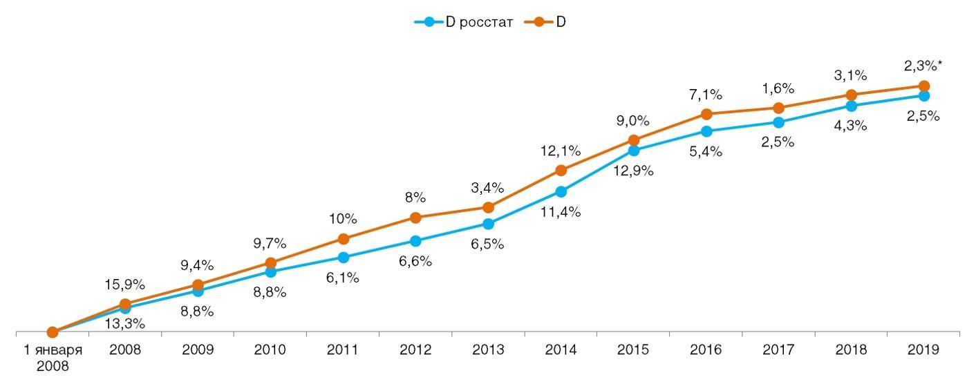 Сравнение дефлятора реальных потребительских цен на товары и услуги со значением индекса инфляции по данным Росстата