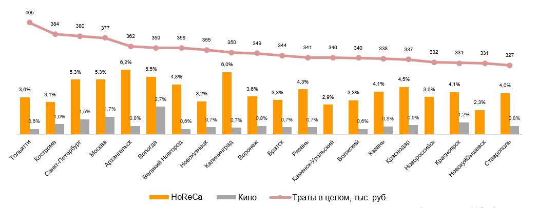 Крупные города России с наибольшими годовыми тратами домохозяйств на рынок в целом. Доля трат на HoReCa и кино