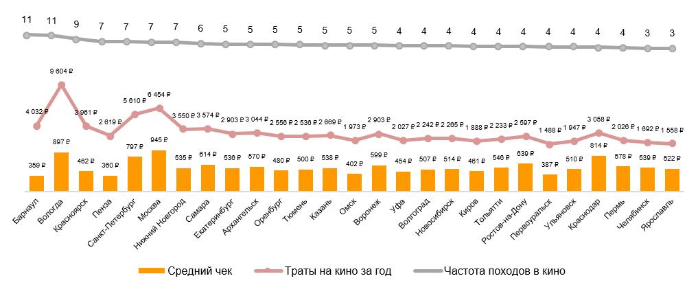 Крупные города по частоте посещения кино домохозяйствами в 2018 году.