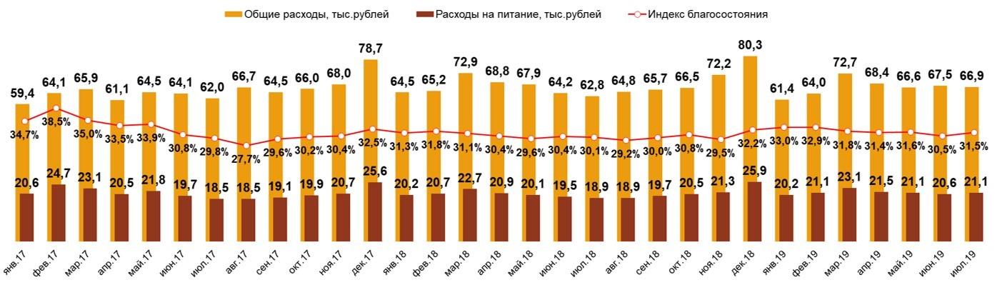 Food Index. Россия, 100 тыс.+