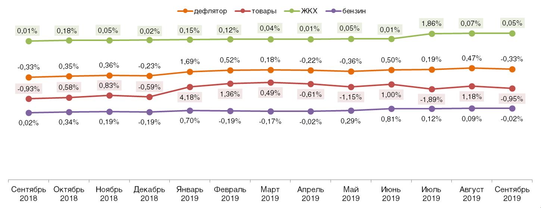 Дефлятор реальных потребительских цен на ЖКХ, бензин и товары (в % к предшествующему периоду). Сентябрь 2018 – сентябрь 2019