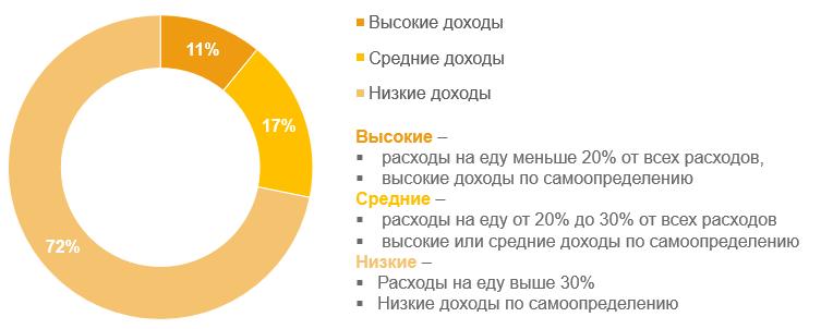 Распределение групп по доходам