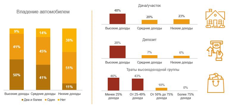 Уровень жизни доходных групп
