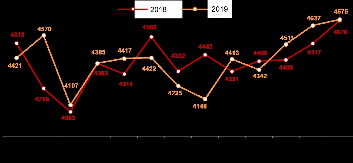 Динамика недельных номинальных повседневных расходов (в рублях) жителей российских городов с населением от 100 тысяч жителей. 2018-2019 год, недели 34-46.