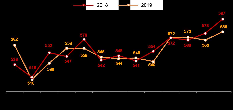 Гистограмма 1. Динамика недельного среднего чека (в рублях). 2018-2019 годы, недели 35-47.
