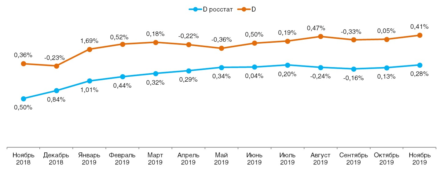 Ежемесячное сравнение дефлятора реальных потребительских цен на товары и услуги со значением индекса инфляции по данным Росстата (в % к предшествующему периоду).