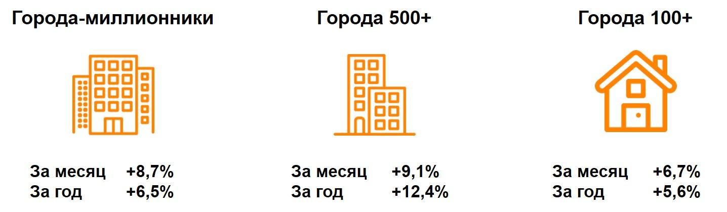 Динамика номинальных повседневных расходов жителей российских городов (миллионники, 500+, 100+)