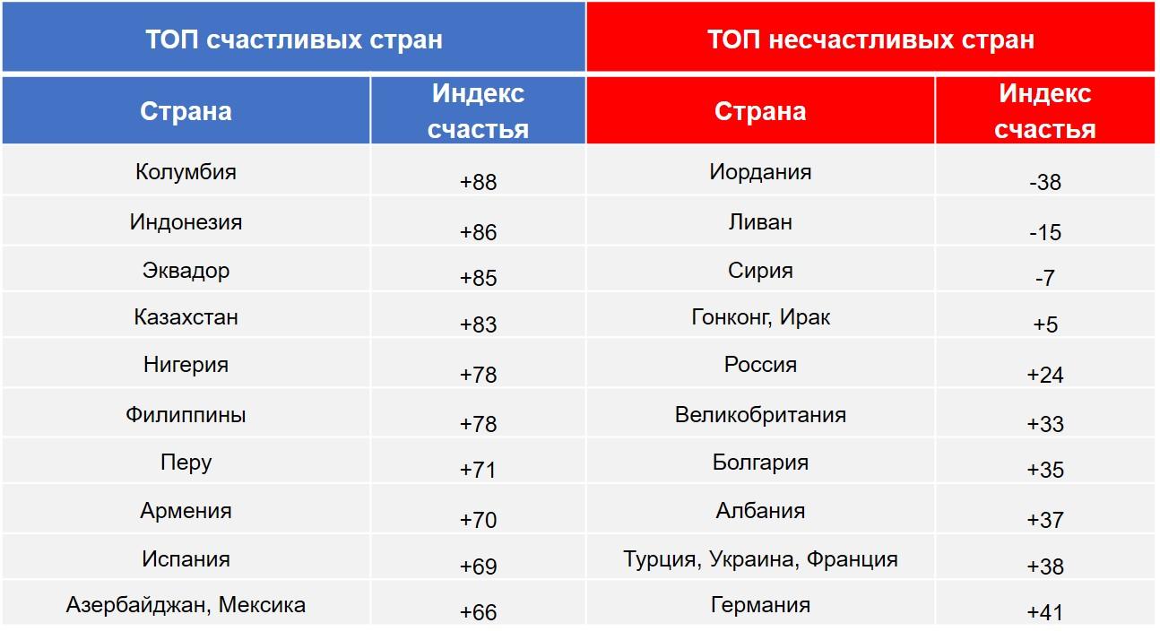 Индекс счастья по странам (п.п.). ТОП самых счастливых и самых несчастливых стран.