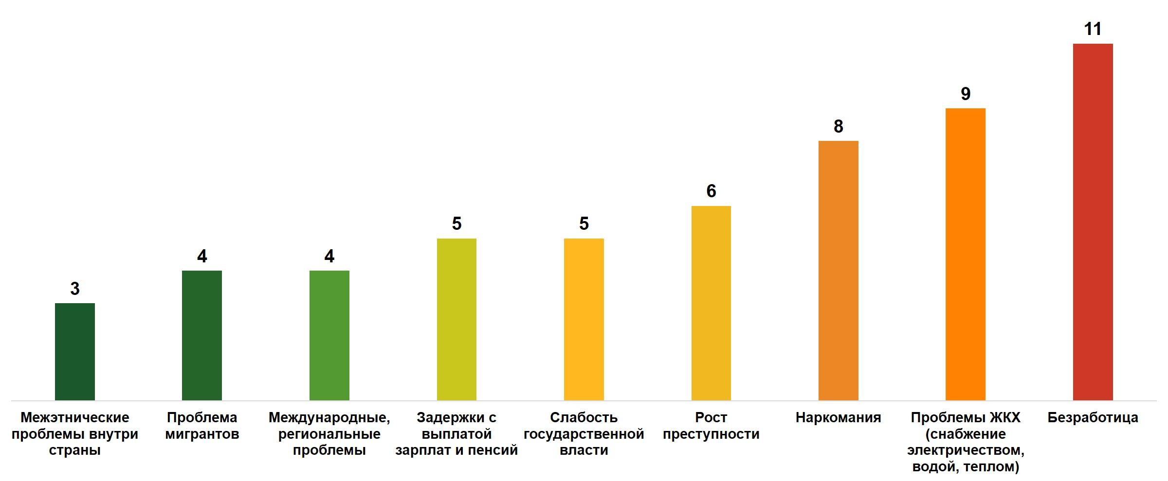 Нищета и низкие зарплаты   такими видят основные проблемы России граждане великой страны