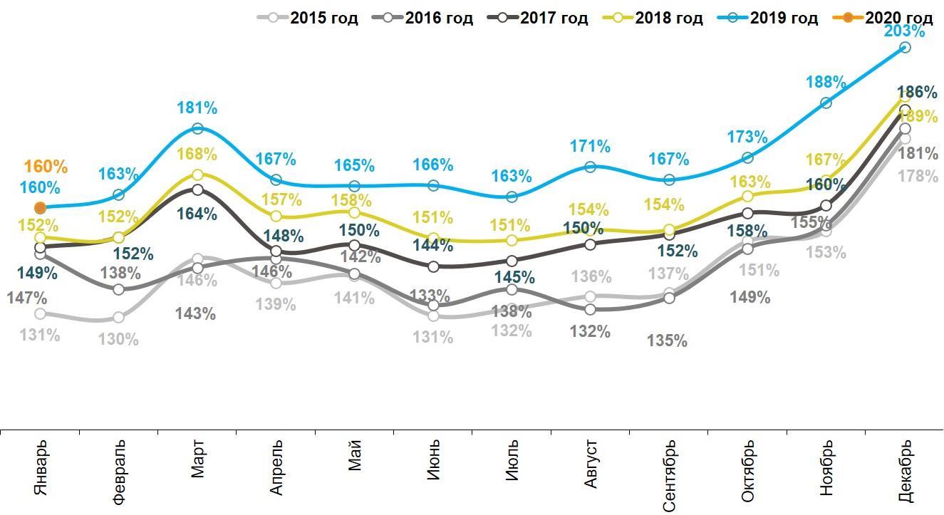 Динамика номинальных повседневных расходов жителей российских городов с населением от 100 тысяч жителей. Январь 2015 – январь 2020.
