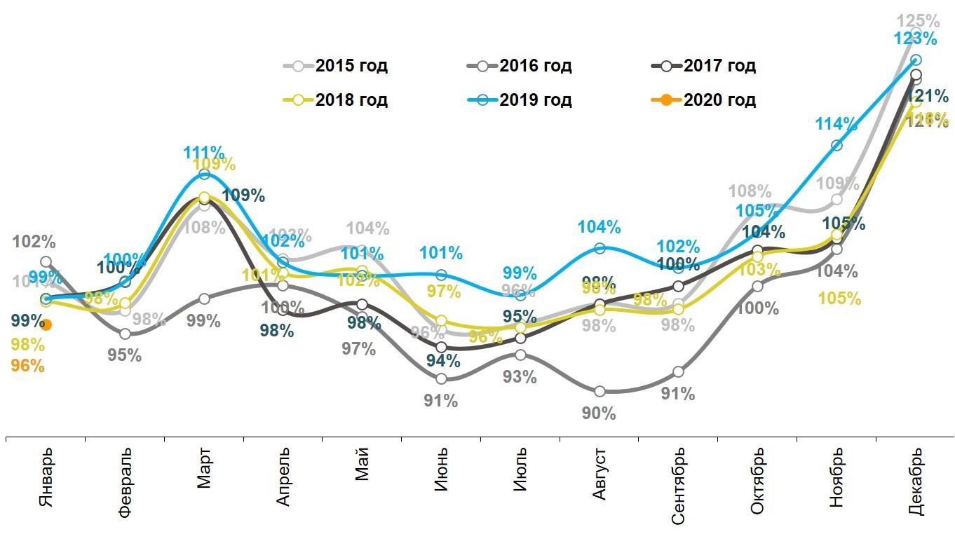 Динамика реальных («очищенных» от инфляции) повседневных расходов жителей российских городов с населением от 100 тысяч жителей. Январь 2015 – январь 2020.