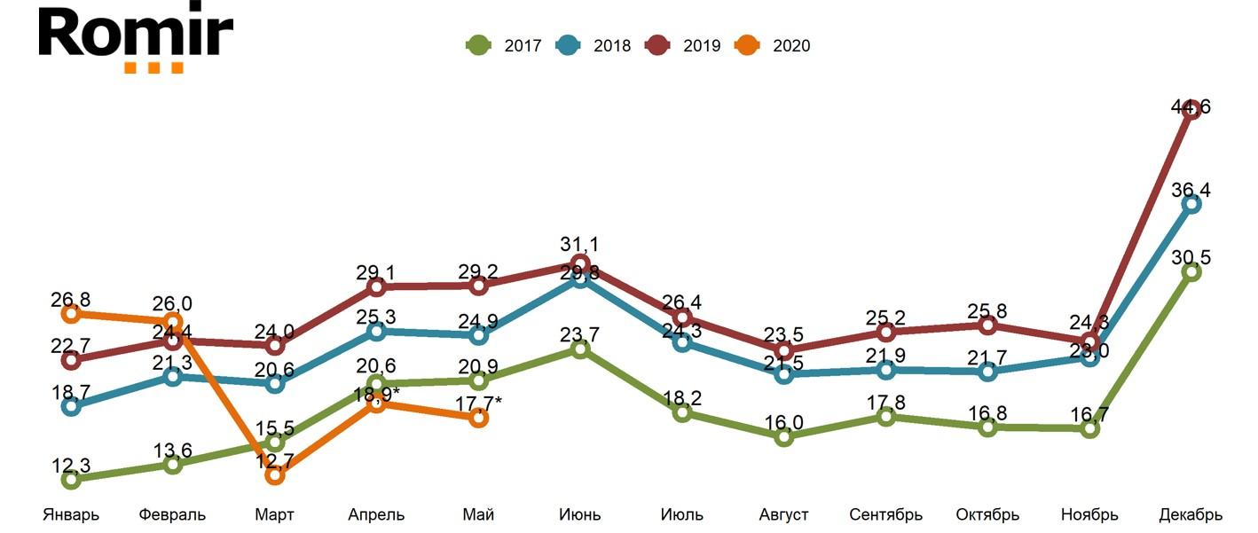 «Свободные деньги» домохозяйств в 2017-2020 гг.