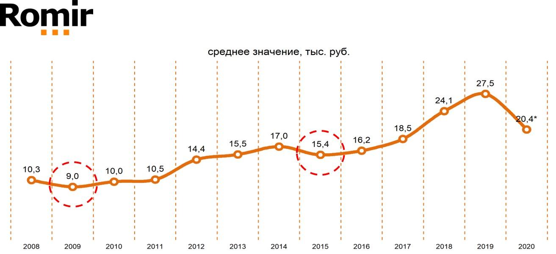 «Свободные деньги» домохозяйств (Россия, города 100 тыс.+). Среднегодовое значение