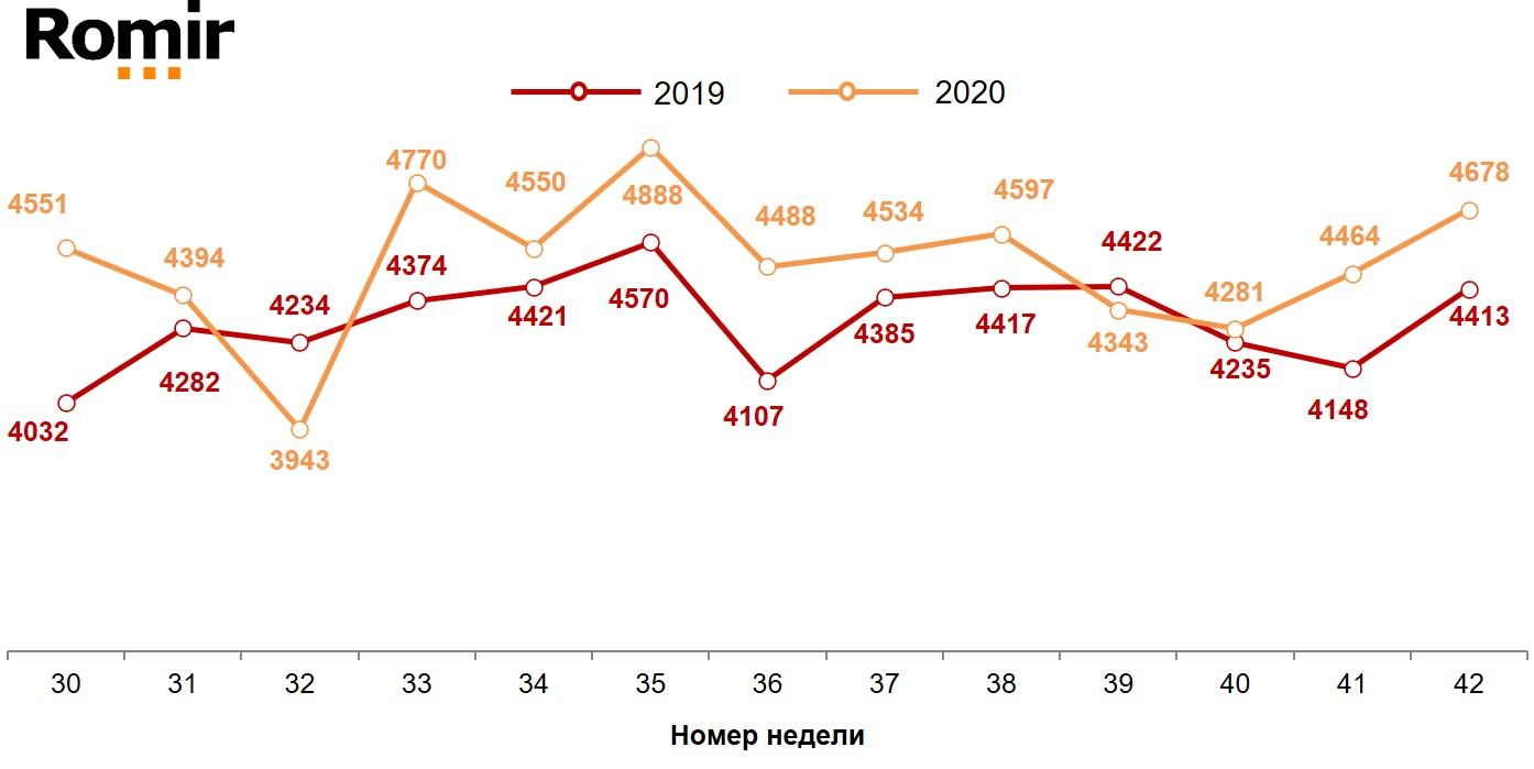 Динамика недельных номинальных повседневных расходов (в рублях) жителей российских городов с населением от 100 тысяч жителей. 2019-2020 год, недели 30-42
