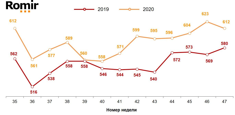 Динамика недельного среднего чека (в рублях). 2019-2020 годы, недели 35-47.
